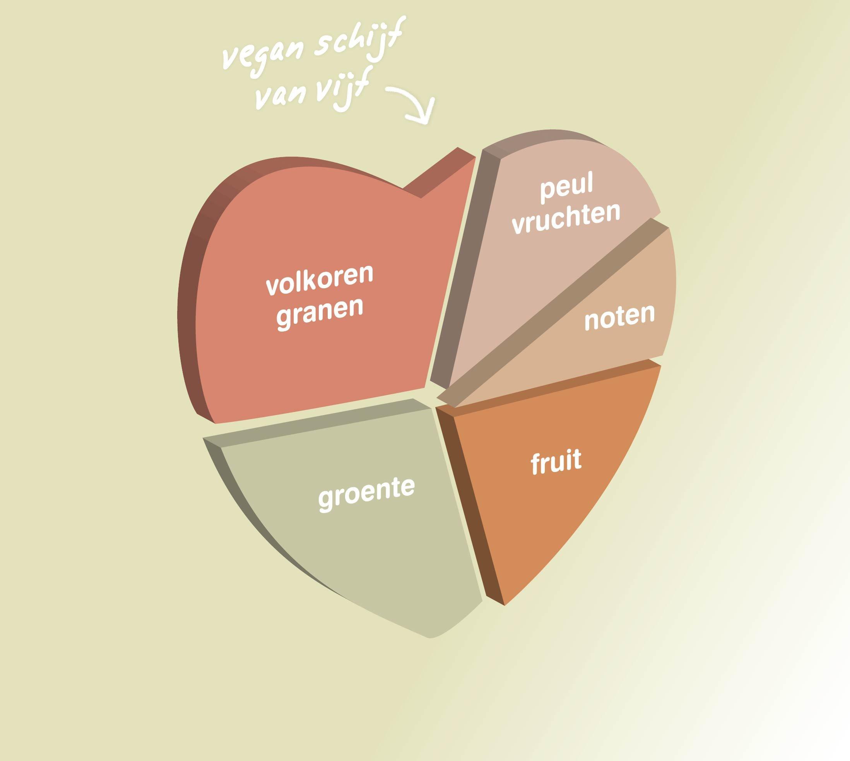vegan schijf van vijf vitaminstore